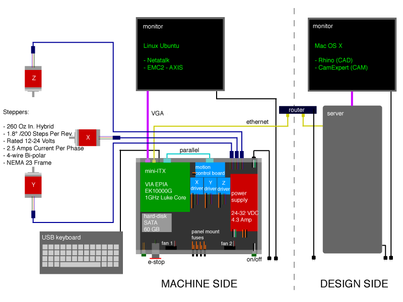 Control Box: Cnc Control Box Wiring Diagram At Eklablog.co